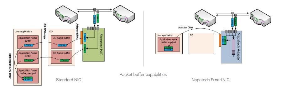Packet-buffering-capabilities